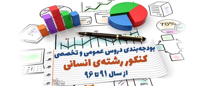 بودجهبندی دروس عمومی و تخصصی کنکور رشتهی انسانی از سال۹۱تا۹۶
